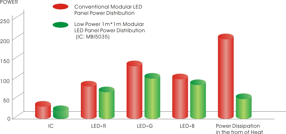 MBI 5035 energy-saving LED driving IC