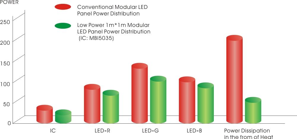 MBI 5035 energy-saving LED driving IC