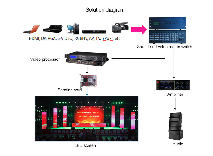 led stage background solution diagram