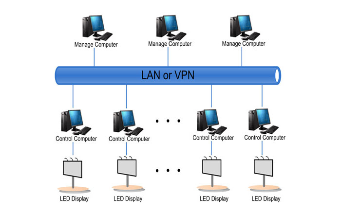 Lan or VPN Topology