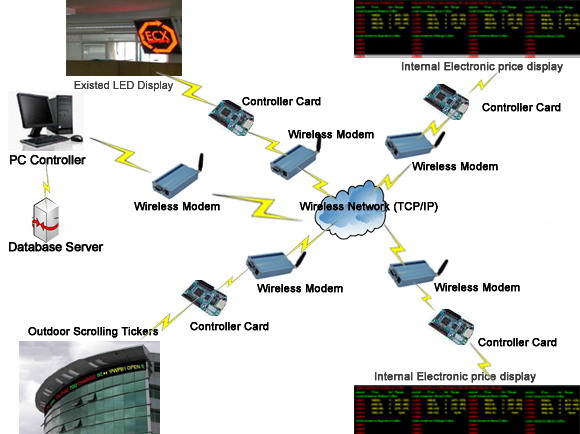 Wireless GPRS Solution For LED Display System Structure