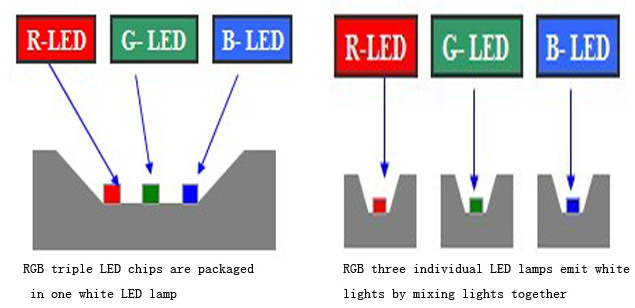 the color formation principle of white LED lamp